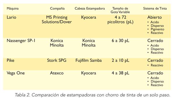ITMADPTabla2