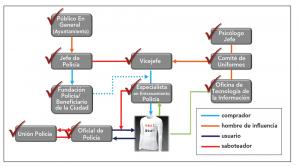 Figura 3: Ecosistema de la cadena de valor de los accionistas que fueron entrevistados para entender las necesidades del mercado, los posibles compradores de la solución y las especificaciones de diseño que la prenda debía cumplir.